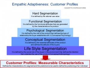 Empathic Adaptiveness-Market Segmentation