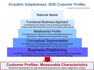 Empathic Adaptiveness: B2B Customer Profiles