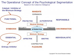Psychological Market Segmentation