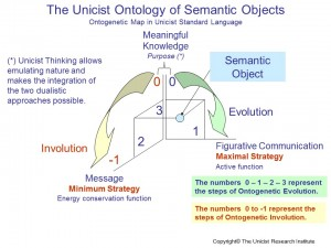 Semantic Objects
