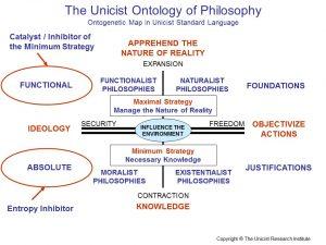 Unicist Ontology of Philosophy1