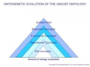 Unicist Ontology