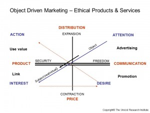 Object Driven Marketing – Ethical Products & Services