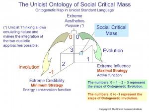 The Unicist Ontology of Social Critical Mass
