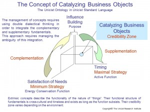 Catalizing Business Objects
