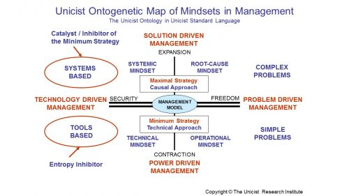 Mindsets in the B2B Marketing of Management Technologies