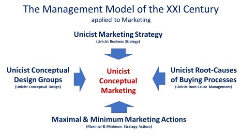 Root Cause Management applied to Marketing