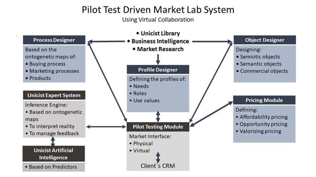 Market Lab Conceptual Design ADD ON