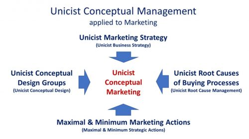 Unicist Conceptual Marketing