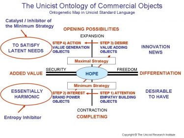Commercial Objects