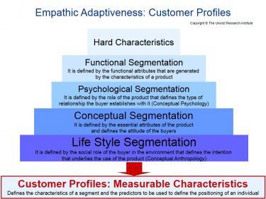 Conceptual B2C Segmentation