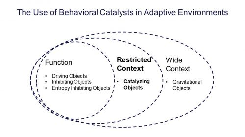 Behavioral Catalysts
