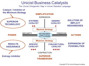 Business Catalysts