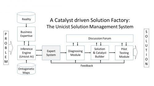 Unicist Solutions Factories