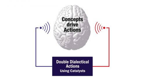 Double Dialectical Actions
