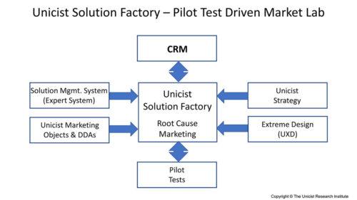 Solution Factories: Market Lab