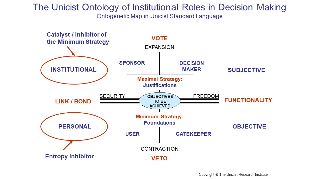 Institutional Roles in Decision Making