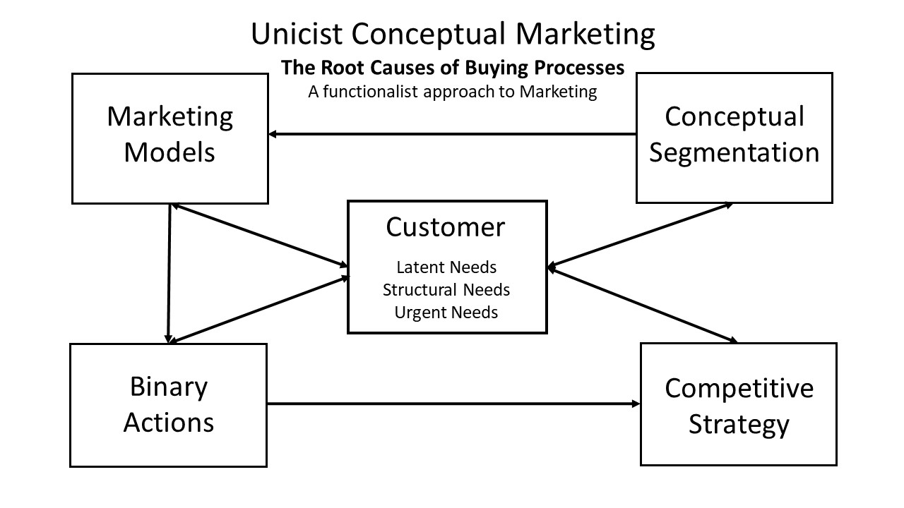 Framework of Conceptual Marketing