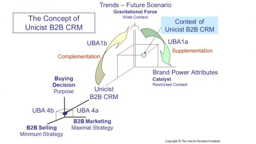 Unicist B2B CRM: Installing Binary Actions in the CRM