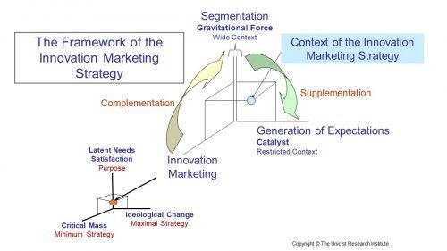 Unicist Innovation Marketing Strategy