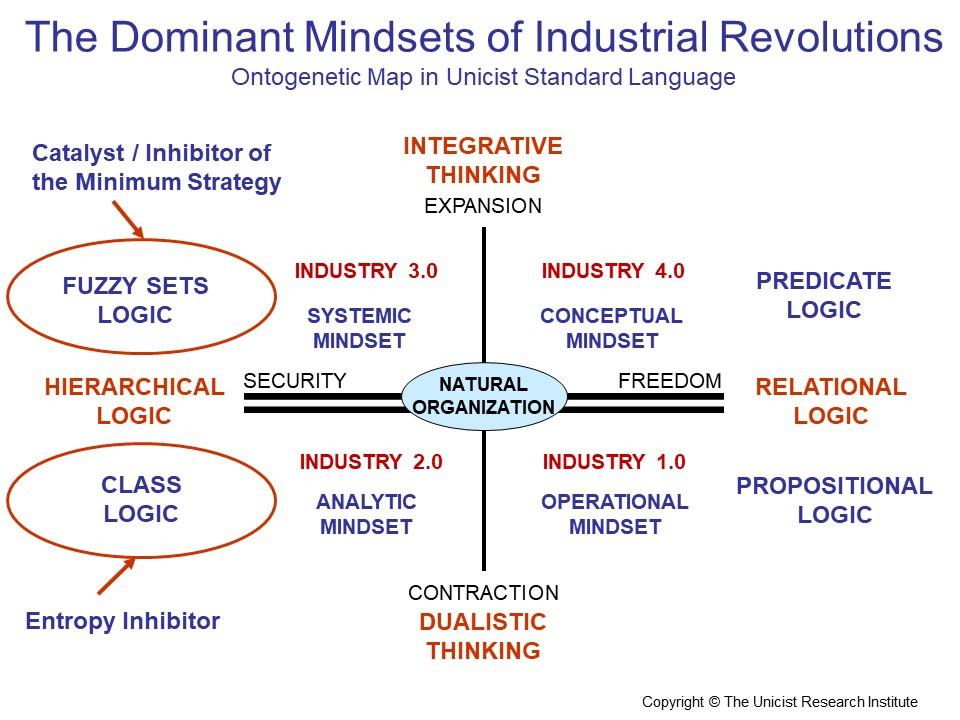 Industrial Revolution Mindset