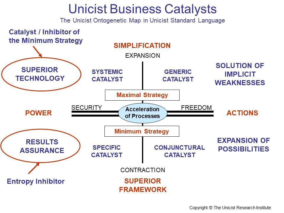 Unicist Business Catalysts
