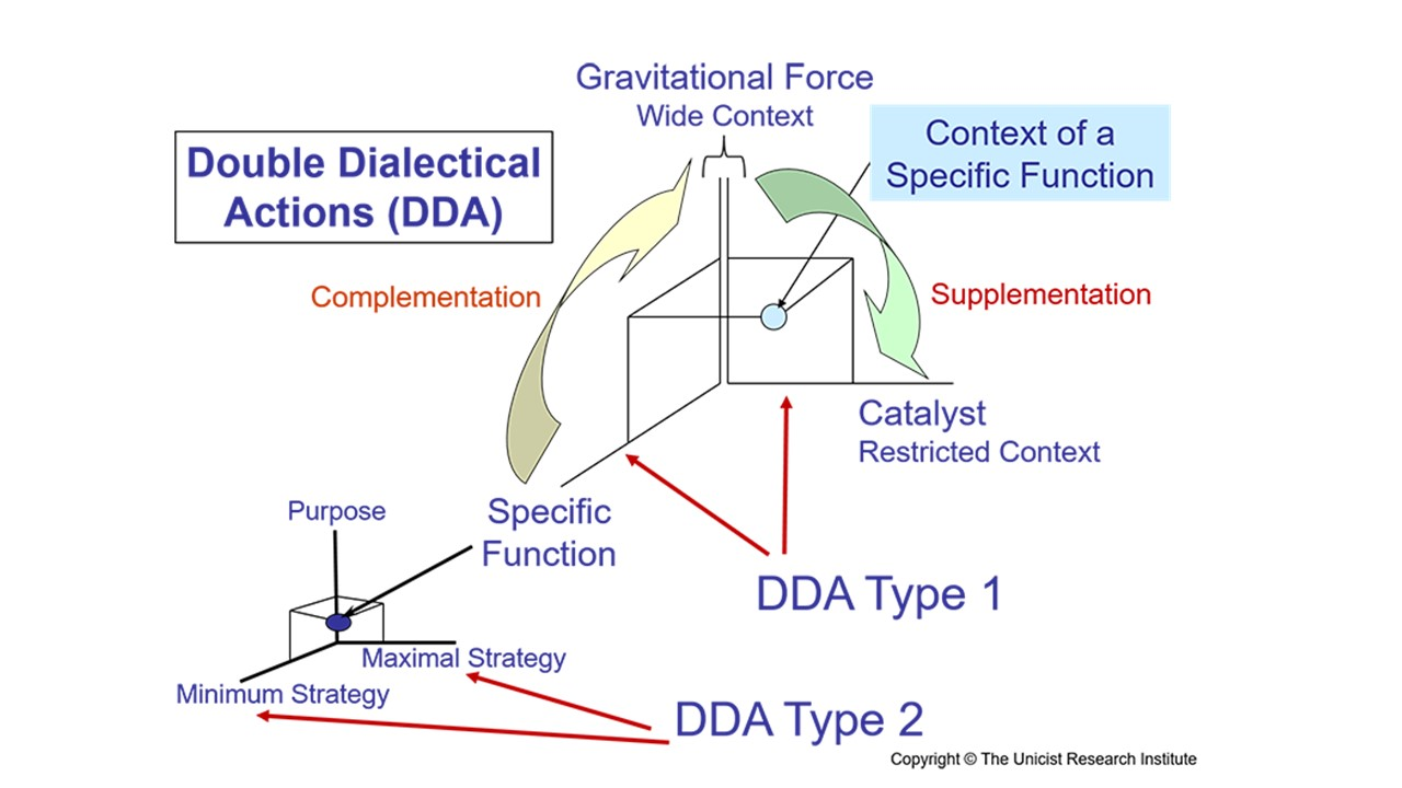 Unicist Double Dialectical Actions
