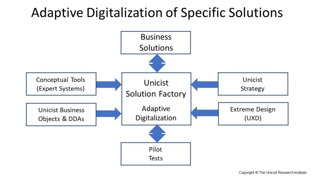 Solution Factories - Digitalization