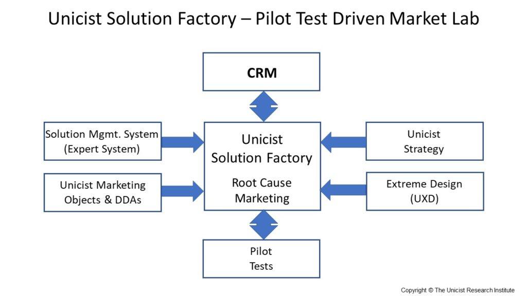 Unicist Solution Factory