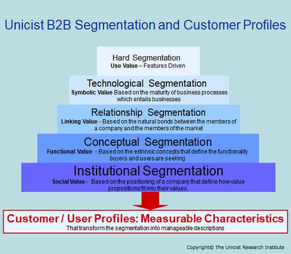 B2B Segmentation