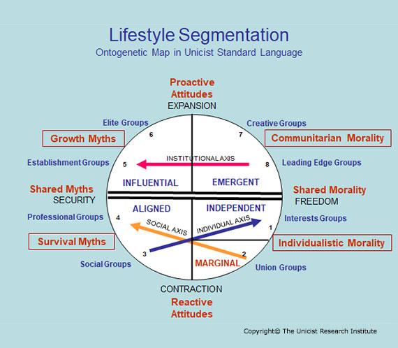 Lifestyle Segmentation