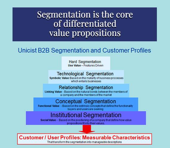 Unicist B2B Segmentation