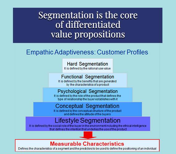 B2C Segmentation