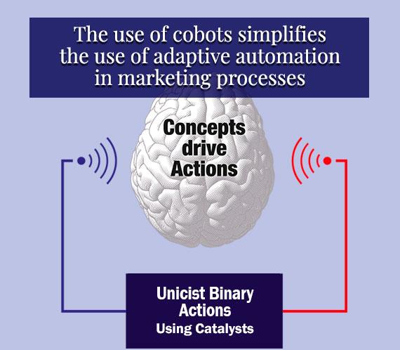 Marketing Cobots